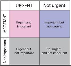 urgent-imporant